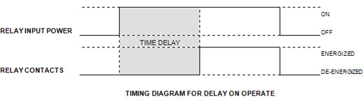 Time Delay Relay Operation The Time Delay of The Relay